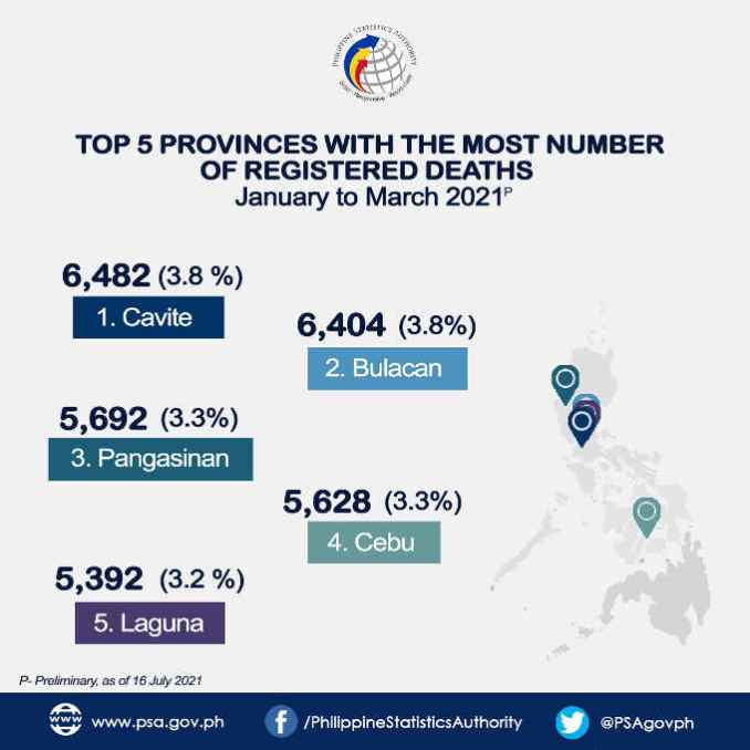 provinces with the most number of registered deaths