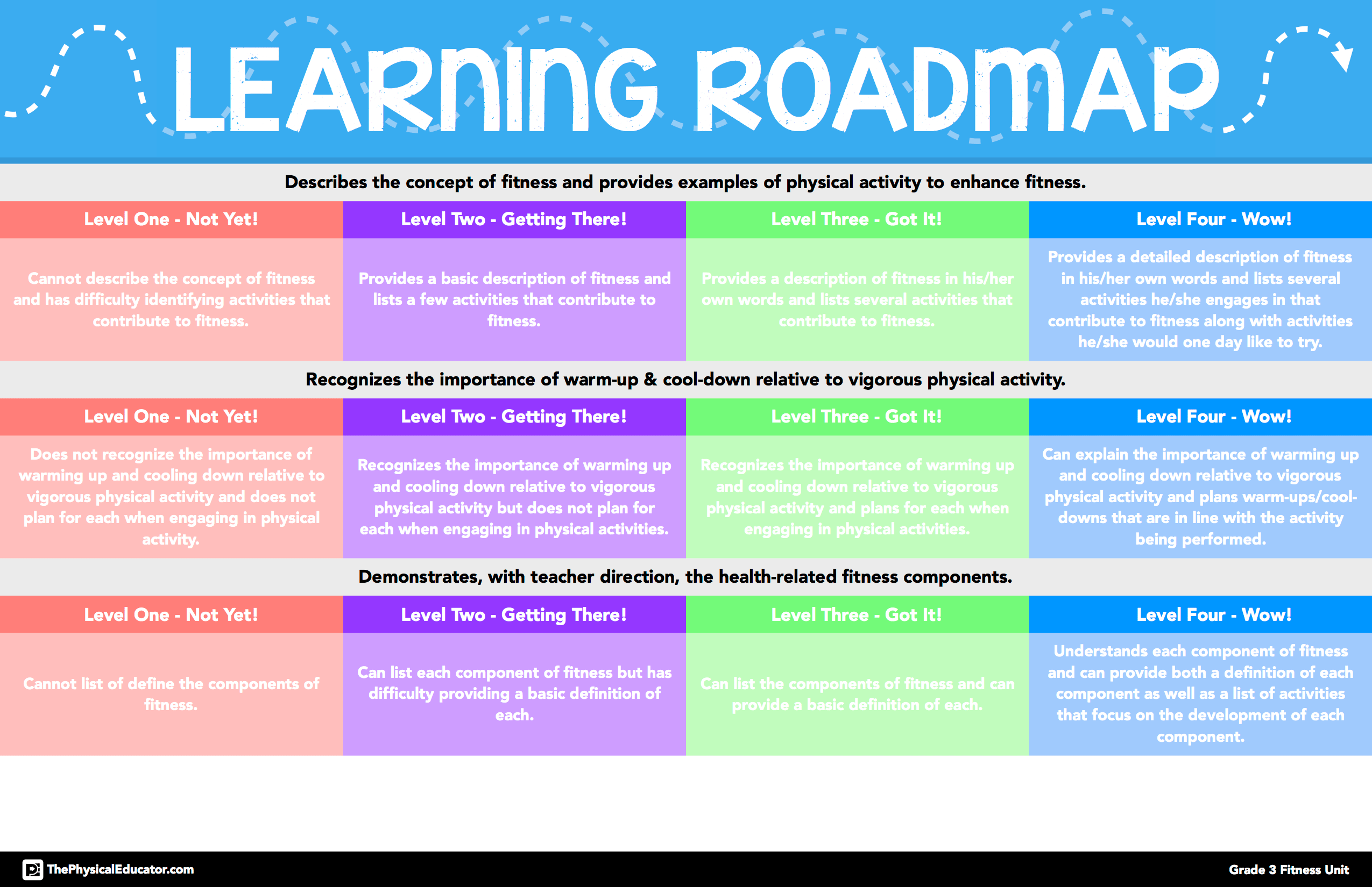 PhysEd Learning Roadmaps ThePhysicalEducator – Road Map Definition