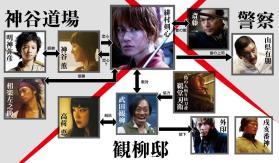 dinekwat na mga imahe galing sa rurouni-kenshin.jp