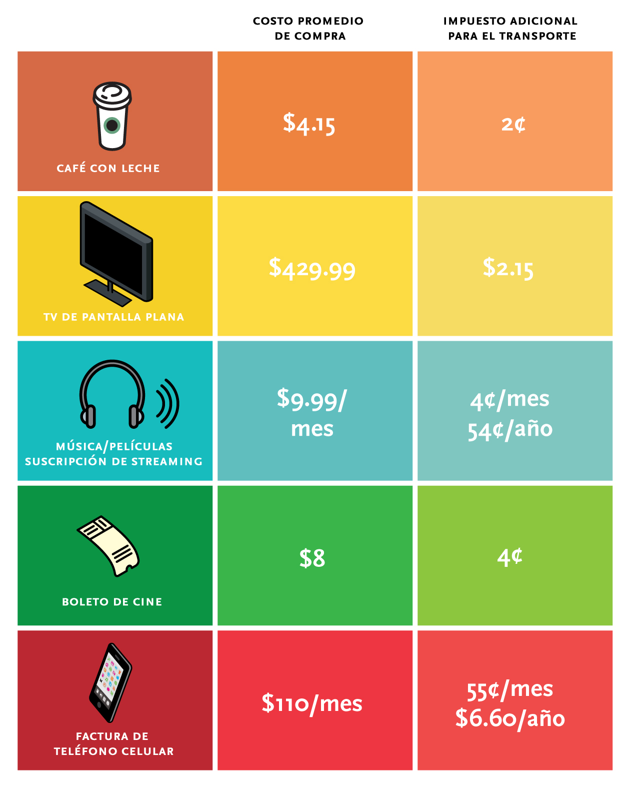 Inforgraphic Cost Comparables (Spanish)