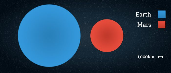 Side by side comparison of the size of Mars vs Earth