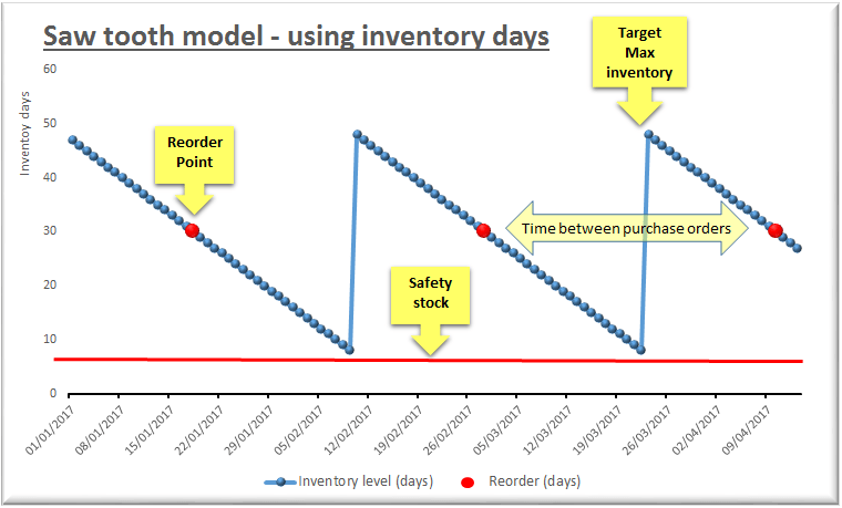 How Sawtooth Model Works Using Inventory Days The