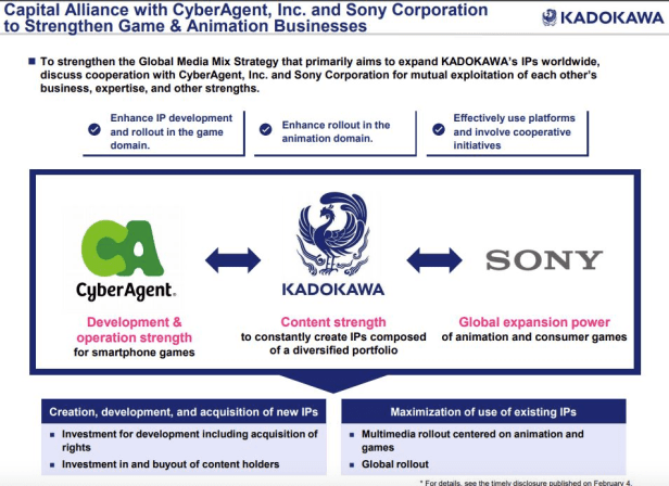 Sony Acquires Stake from Kadokawa