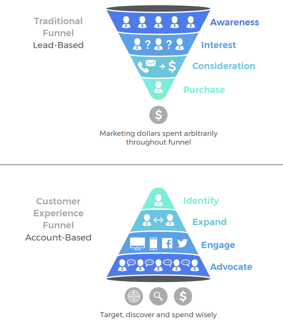 Personalized campaigns are designed around a target account's specific organizational needs