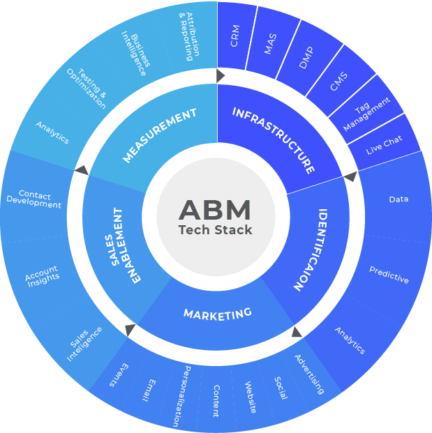 Graphic of an account based marketing technology stack