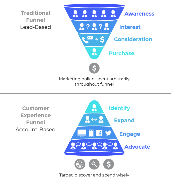 Graphic showcasing the effects of traditional sales funnel from account based marketing strategies