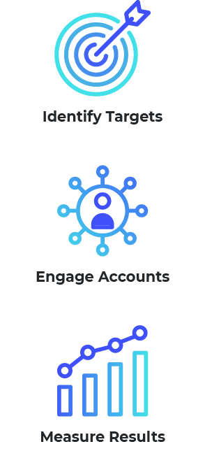 Graphic showing different ways to use account based marketing tools