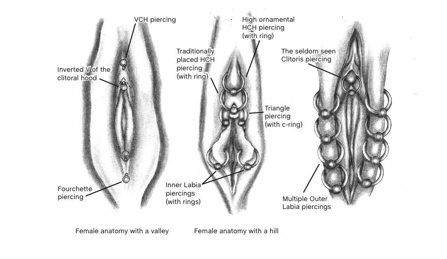 Point #70: When is Piercing Mutilation?