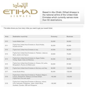 Alitalia's Etihad award chart.