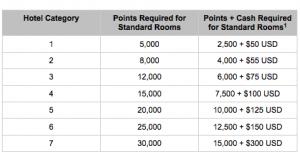 Hyatt Cash Points