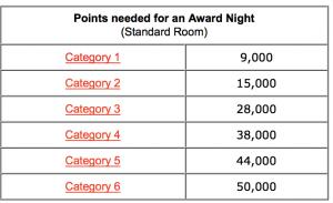 Club Carlson Award Chart