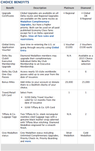 Delta 2014 Choice Benefits