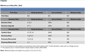 Turkish Air Mileage Chart