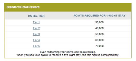 Ritz-Carlton Reward redemption levels