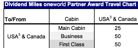 Until July 31, first class and business awards require the same number of miles