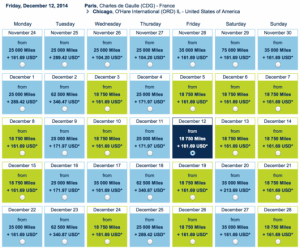 There is decent availability from Chicago to Paris for 12,500 miles each-way.