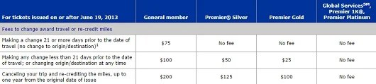 United strives for complexity when it comes to their change fees on award tickets.