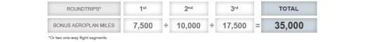 This bonus miles-earning chart aplies to both the MileagePlus and Aeroplan London promos