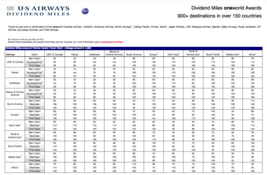 US Airways' Oneworld partner chart.