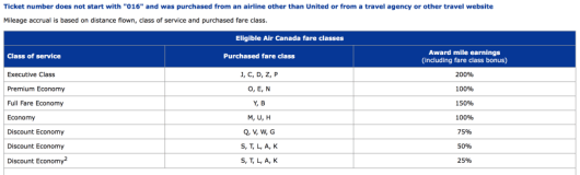 Air Canada earning structure