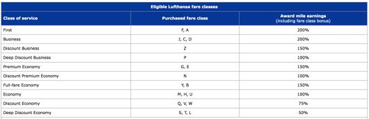 Lufthansa earning