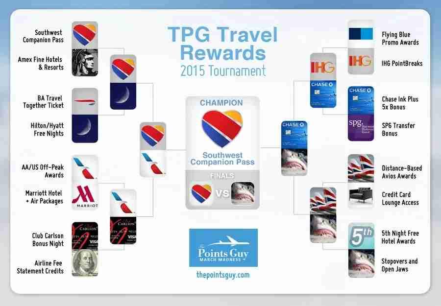 Travel Rewards bracket finals