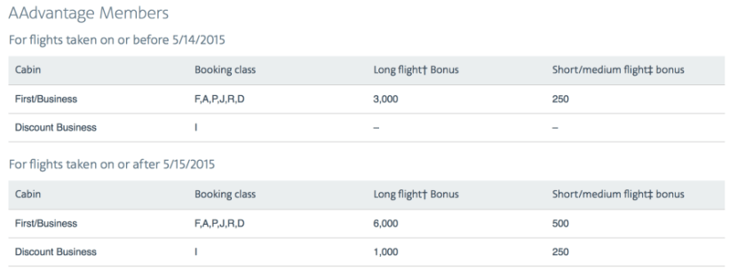 American Airlines is increasing the amount of bonus miles that AAdvantage will earn on premium fares.