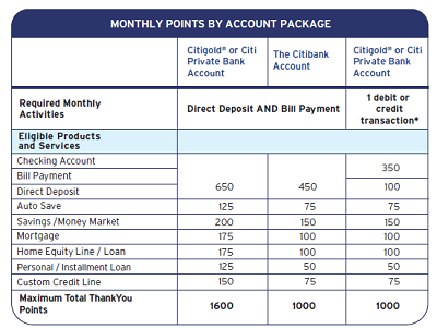ThankYou points earned through banking relationships will be added to your point balance from credit card earnings.