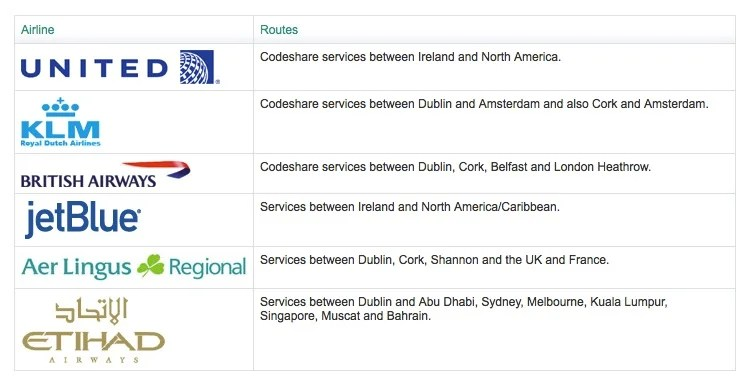 Current Aer Lingus partners.
