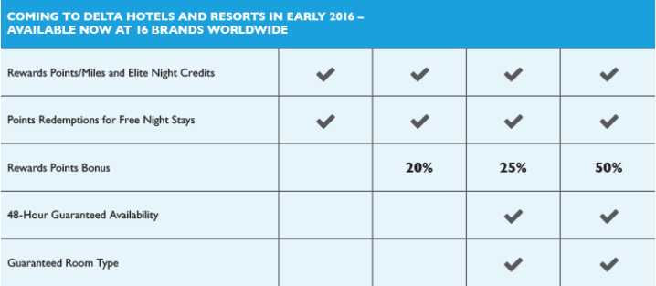 You'll be able to earn Marriott Rewards with Delta beginning in early 2016.