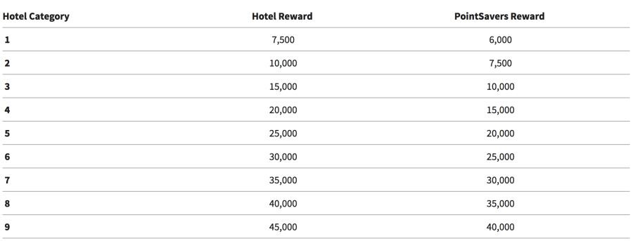Marriott hotel categories for