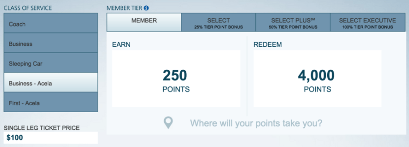 An Acela redemption requires more points than other trains, even if the cost of the ticket doesn