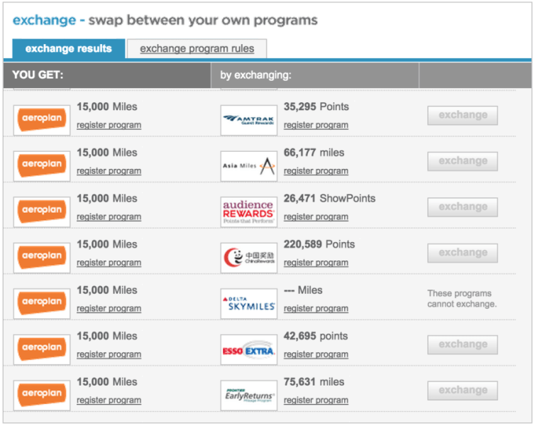 You can transfer between frequent flyer programs using Points.com, but at what cost?