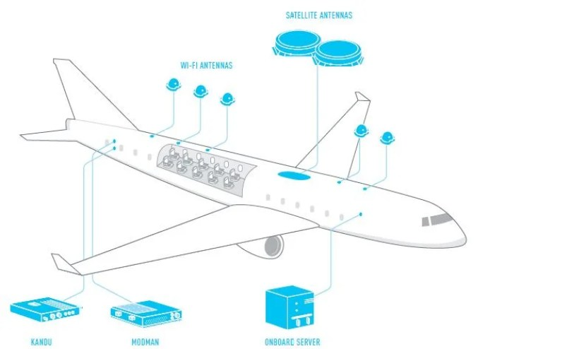 Gogo's diagram of how 2Ku will work on planes.