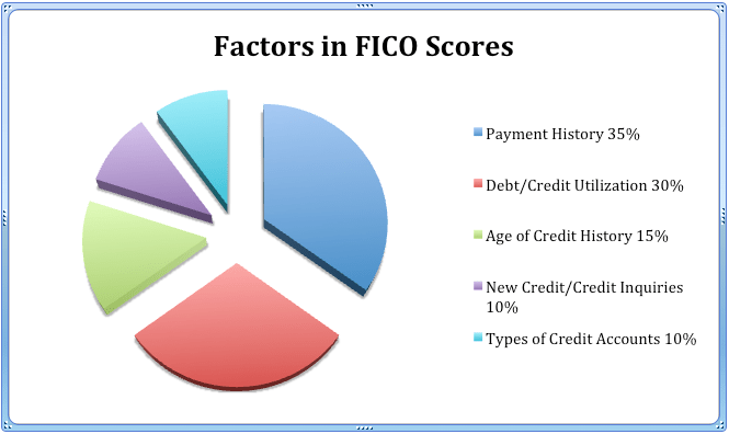 Paying your bills on time is just one of many factors that goes into determining your FICO score.