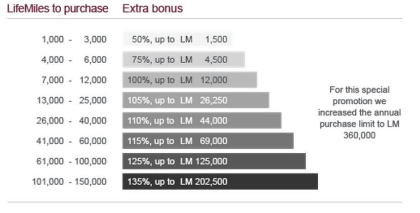 Each tier offers a different earning bonus.