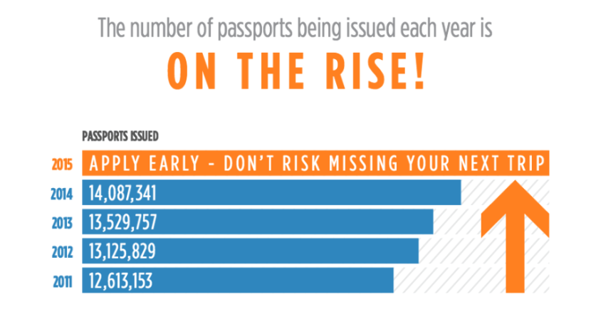 The number of passport applications is on the rise and only expected to keep growing.