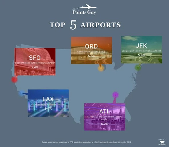 tpg-airports-infographic
