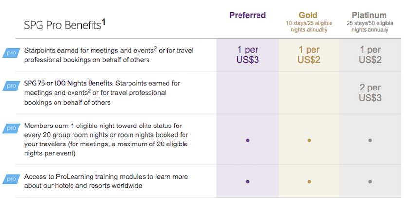 This chart explains the rewards given through the SPG Pro! program.