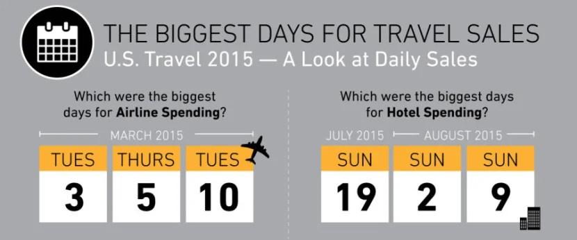 SpendingPulseTravel-Infographic_FINAL-151015 (2)
