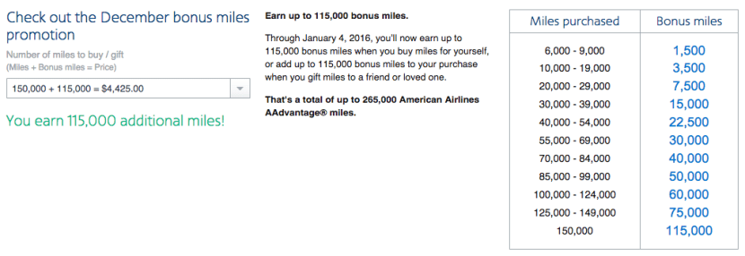 You can now get a 115,000-mile bonus when you purchase 150,000 miles.