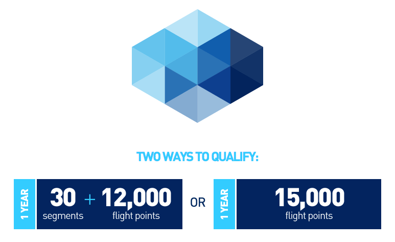JetBlue has just one level of elite status: Mosaic.