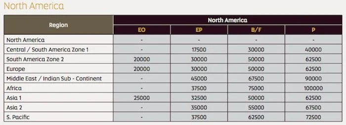 Etihad's award chart for booking American Airlines operated flights.