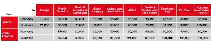 The Air Berlin partner chart is astoundingly poor in some areas.