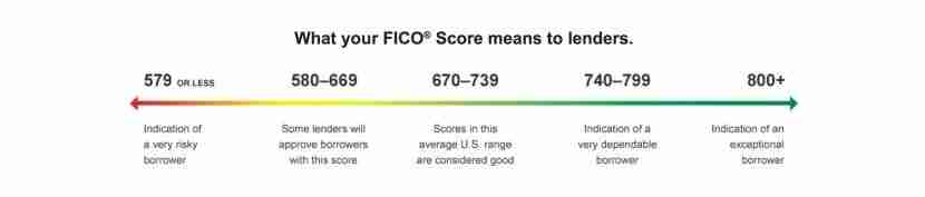 What your FICO score means.