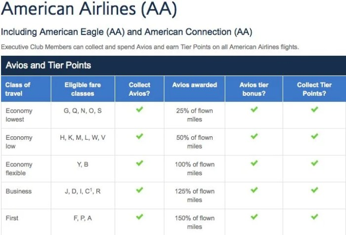 BA earning on AA