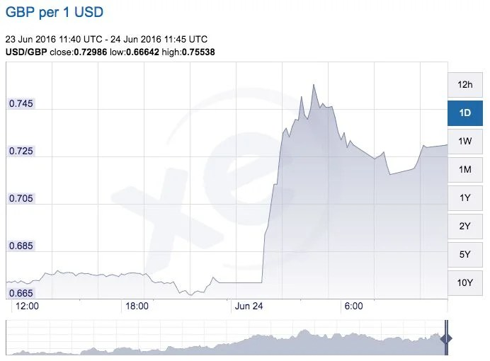 1 USD to GBP.