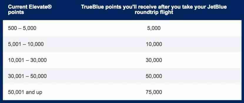 How many TrueBlue points you