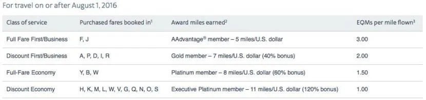 American AAdvantage elite earning eqm