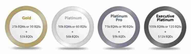 American is adding a new tier called Platinum Pro in 2017.
